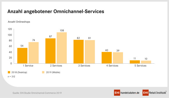 Omnichannel-Services