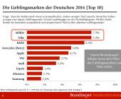 Grafik zu den Lieblingsmarken der Deutschen